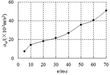 Maximum amplitudes for different velocities