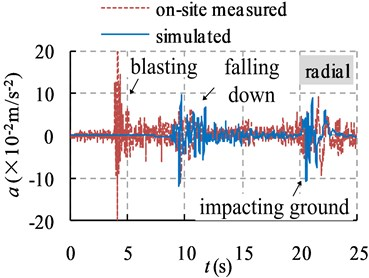 On-site measured and simulated acceleration histories of ground vibration at point A
