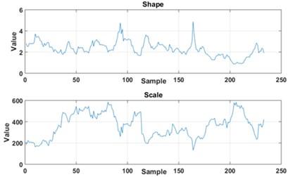 Statistics used for classification: a) window of 20 impulses, b) window of 30 impulses