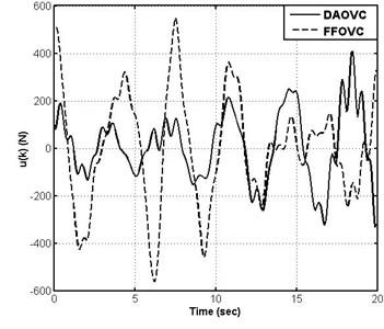 Curves of DAOVC and FFOVC