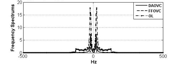 Curves and frequency spectrum of SMA under OL system, DAOVC law, and FFOVC