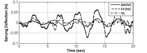 Curves and frequency spectrum of SD under OL system, DAOVC law, and FFOVC