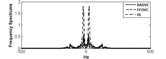 Curves and frequency spectrum of TD under OL system, DAOVC law, and FFOVC