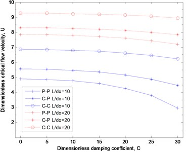 Critical flow velocity as functions of dimensionless damping coefficient