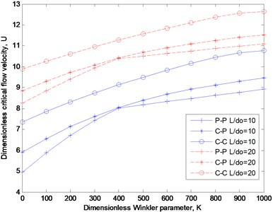 Critical flow velocity as functions of dimensionless Winkler parameter