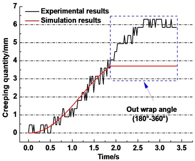 Simulation and experimental results of creeping quantity between rope and friction lining