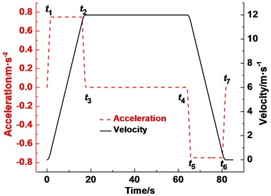 Hoisting speed and acceleration curve