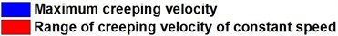 Statistical results of creeping velocity