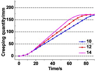 Creeping quantity between rope and friction lining under different parameters