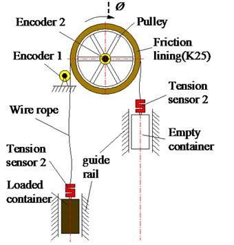 Schematic diagram of dynamic friction transmission experiment device of friction hoist