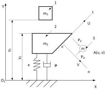 System model of the surface cleaning using vibration technology:  1 – moving mass, 2 – cleaning object, 3 – separated contaminant particle