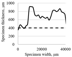 Measured dust surface profile on different specimens (–––– – dust, - - - - – filtering material)