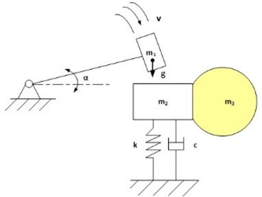 """Experimental setup for impact influence of adhere dust research: α – angle of the hammer, m1 – moving mass, m2 – non-moving mass, m3 – specimen mass, k – experimental setup rigidity, c – experimental setup damping ratio. 1 – angle limiter, 2 – resistive angle measuring sensor, 3 – specimen holder, 4 – specimen, 5 – shake out dust, 6 – PC oscilloscope """"Picoscope 3424, 7 – Osciloscope """"Gwinstek GDS-2304A"""", 8 – universal accelerometer """"MMF KD-37"""", 9 – hammer"""