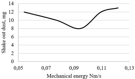 Experimental results of impact influence for cleaning polluted surface