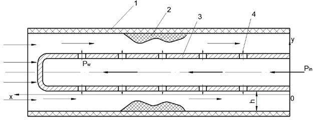 Liquid movement via the wave-guide wire. 1) wall of the blood vessel, 2) ocludator,  3) tube-shaped wave guide wire, 4) hole at the end of wave guide wire