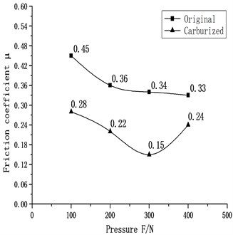 Curves of positive pressure and friction coefficient before and after carburizing