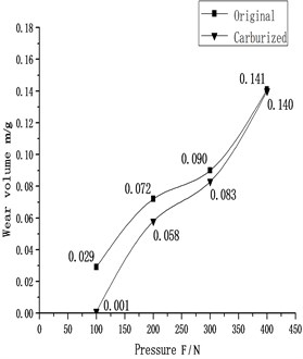 Mass wear loss contrast curve of  Specimens before and after carburizing