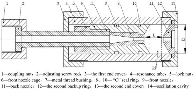 """Generation device map of self-excited pulsed water jet: 1 – coupling nut, 2 – adjusting screw rod,  3 – the first end cover, 4 – resonance tube, 5 – lock nut, 6 – front nozzle cage, 7 – metal thread bushing,  8, 10 – """"o"""" seal ring, 9 – front nozzle, 11 – back nozzle, 12 – the second backup ring,  13 – the second end cover, 14 – oscillation cavity"""