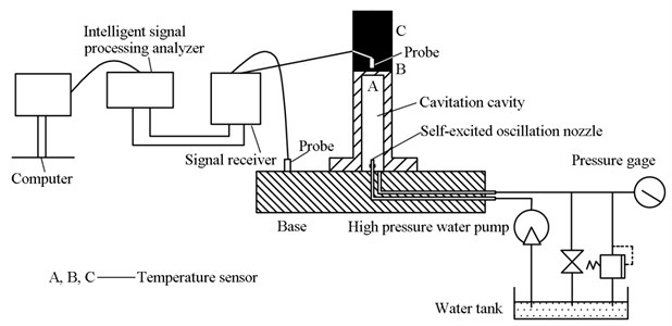 test schematic diagram of sonic vibration and thermal condition of  cavitation water jets