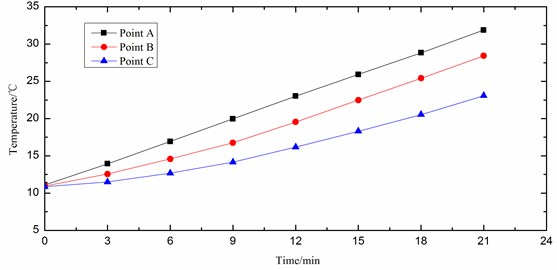 Variation of temperature with time