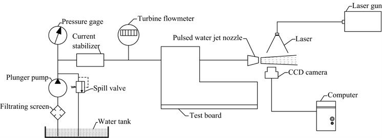 Device connection schematic of testing system