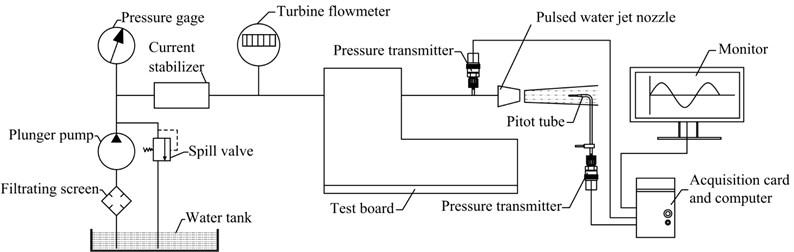Device schematic of pressure measurement system