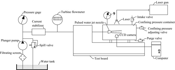 Device schematic of cavitation measurement system