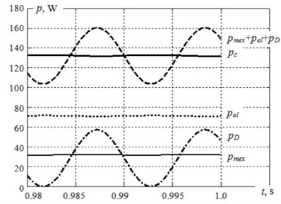 The assumption diagram of powers in the asynchronous functioning settled mode with  out-of-balance rotor at damper heavy magnetization
