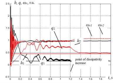 Assumption diagram of displacement process of starting two asynchronous motors with synchronization of shafts speed and this mode breakdown at the increase of damper dissipation