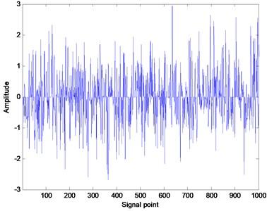 Random signal generated  by function Sprandn()