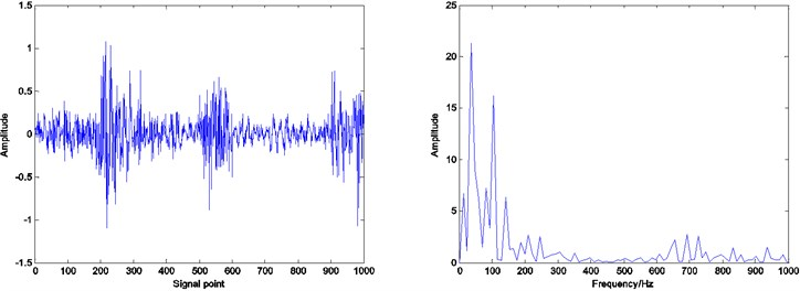 Residual and envelope spectrum by spare decomposition for outer race defect