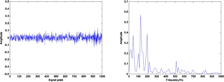 Residual and envelope spectrum by spare decomposition for rolling element defect