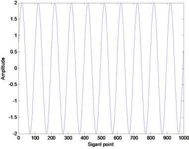The waveform of the simulation signal
