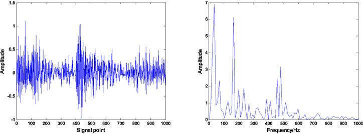 Residual and envelope spectrum by spare decomposition for inner race defect