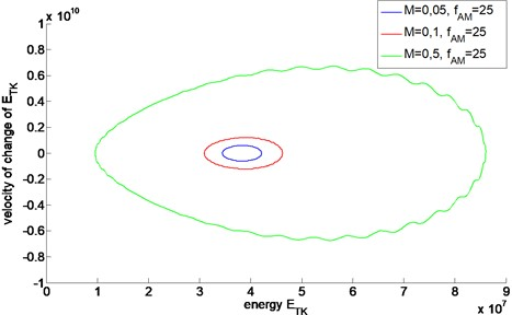 Energetic trajectories of AM signals with different values of modulation depth M
