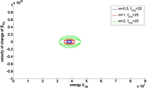 Energetic trajectories of FM signals with different values of modulation index m