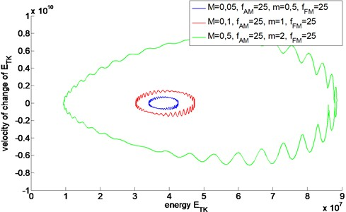 Energetic trajectories of AMFM signals with different value of M and m