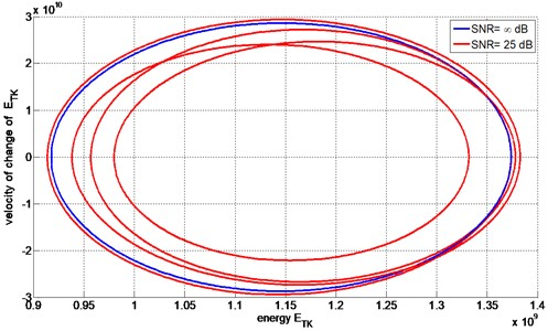 Example of energetic trajectories of AM signals with (SNR = 25)  and without (SNR = ∞) noise contamination