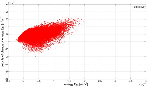 The energetic trajectory for partly operational condition (data block 500)