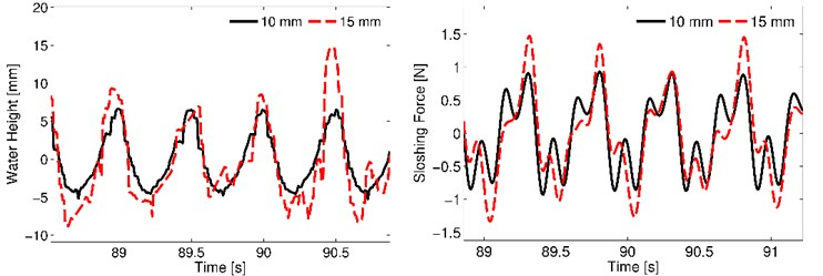 Results for 2 Hz motion frequency