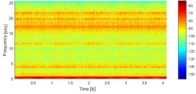 Spectrogram from the short signal (from Fig. 2) with Kaiser window length 256 and overlap 92 %
