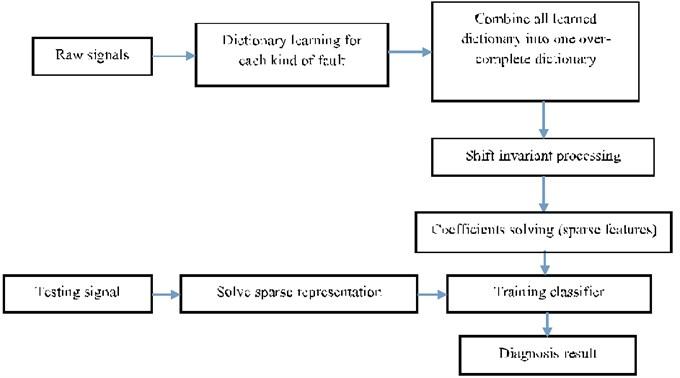Novel framework for machinery fault diagnosis