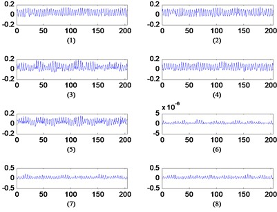 Raw signal of 2 of 16 kinds of bearing faults and their corresponding dictionary with one dictionary set of 204 shift variable dictionary and W:204×8×204, (length of dictionary * number of dictionaries * shift time) x-axis of dictionary: length of the base; y-axis of dictionary: amplitude of base