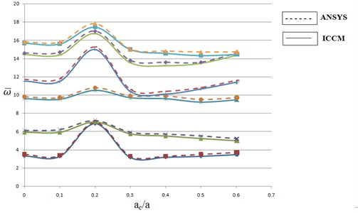 First five natural frequencies of SSSS elliptical plate with a concentric square hole