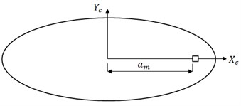 Elliptical plate with a square hole on major axis