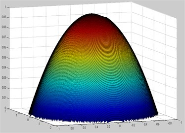 Comparison of mode shapes plotted in ANSYS and MATLAB