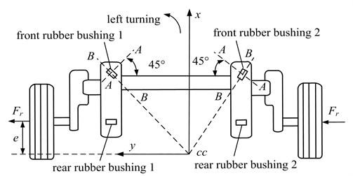 Top view of RACS schematic diagram for torsion beam suspension [1]