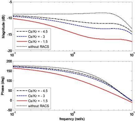 Effects of Cs/kr on the bode diagram of Gβ(s)