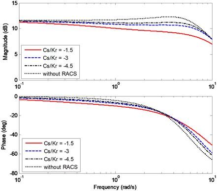 Effects of Cs/kr on the bode diagram of Gωr(s)