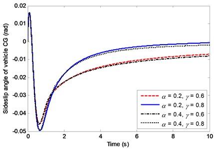 Effects of α and γ on the sideslip angle